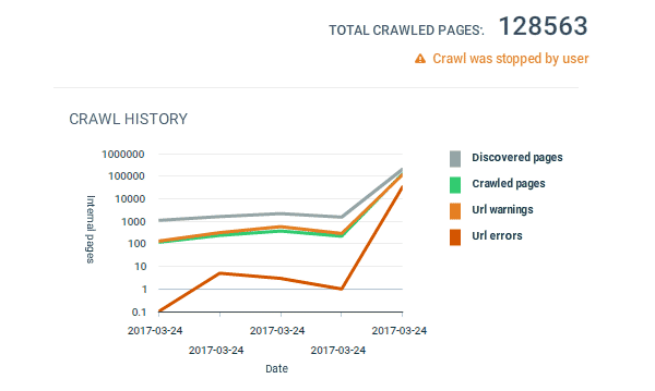 Crawl history without constant perimeter