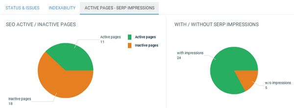 Pages actives / pages avec impressions